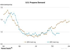 uploads/2015/11/U.S.-Propane-Demand-2015-11-1621.jpg