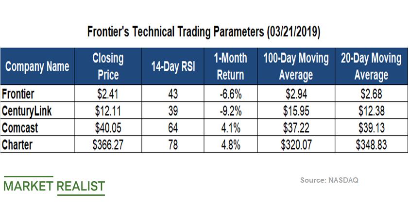 uploads///Telecom Q Technical Parameters