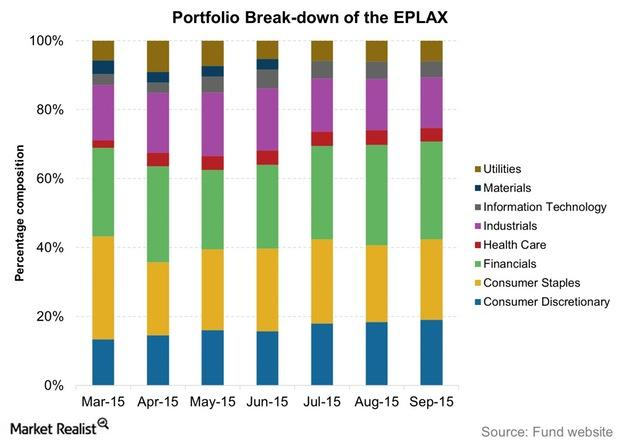 uploads///Portfolio Break down of the EPLAX