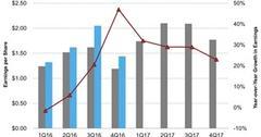 uploads///JM Smuckers Actual EPS versus Estimates
