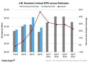 uploads///JM Smuckers Actual EPS versus Estimates
