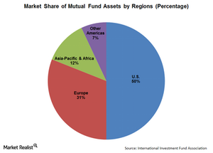 uploads/2014/12/MF-share-by-region-Saul1.png