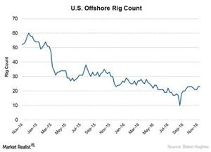 uploads///offshore rig count