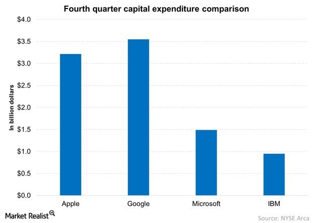 uploads///Fourth quarter capital expenditure comparison