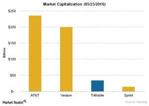 uploads/2016/05/Telecom-Market-Capitalization-05-23-20161.jpg