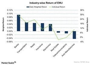 uploads/2015/11/Industry-wise-Return-of-EWJ-2015-11-201.jpg