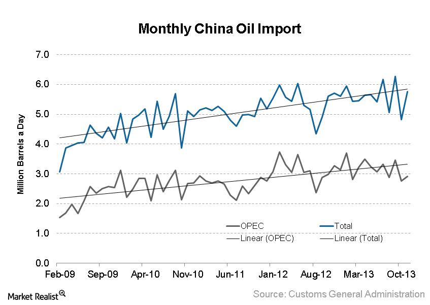 uploads///China Monthly Imports