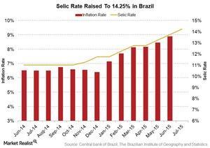 uploads/2015/08/Brazil-Selic-rate1.jpg
