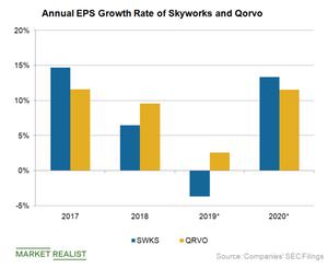 uploads/2019/03/A4_Semiconductors_QRVO-SWKS-EPS-growth-1.png