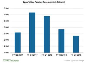 uploads///apples mac revenues