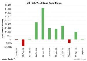 uploads/2016/04/US-High-Yield-Bond-Fund-Flows-2016-04-201.jpg