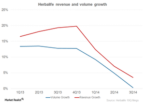 uploads/2014/12/HLF-revenue-and-volume1.png