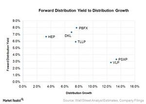 uploads///forward distribution yield to distribution growth
