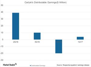 uploads///CG distributable earnings