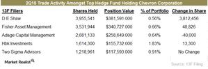 uploads///Hedge fund CVX