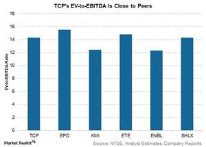 uploads///tcps ev to ebitda is close to peers