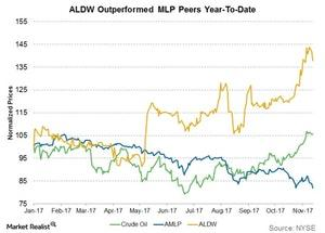 uploads/2017/11/aldw-outperformed-peers-1.jpg