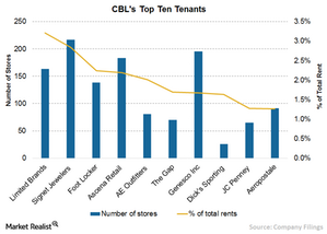 uploads///C TOP TENANTS