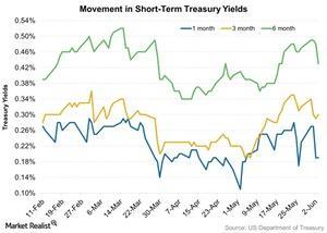 uploads///Movement in Short Term Treasury Yields