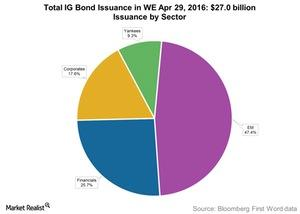 uploads/2016/05/Total-IG-Bond-Issuance-in-WE-Apr-29-20161.jpg