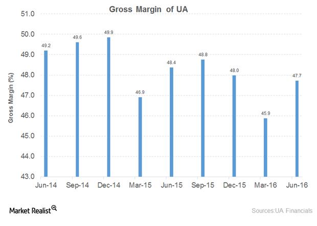 uploads///gross margin