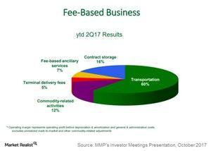 uploads/2017/10/Fee-based-business-1.jpg