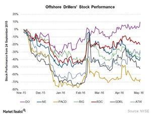 uploads/2016/05/Offshore-drilling-Stock-Price1.jpg