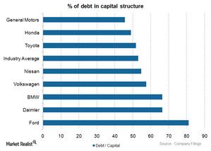 uploads///Debt in capital structure