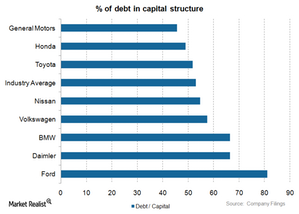 uploads/2015/01/Debt-in-capital-structure1.png