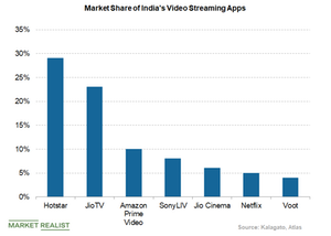 uploads/2019/03/indias-video-streaming-apps-2-1.png