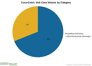 uploads/2019/03/Coca-Cola-volumes-1.png