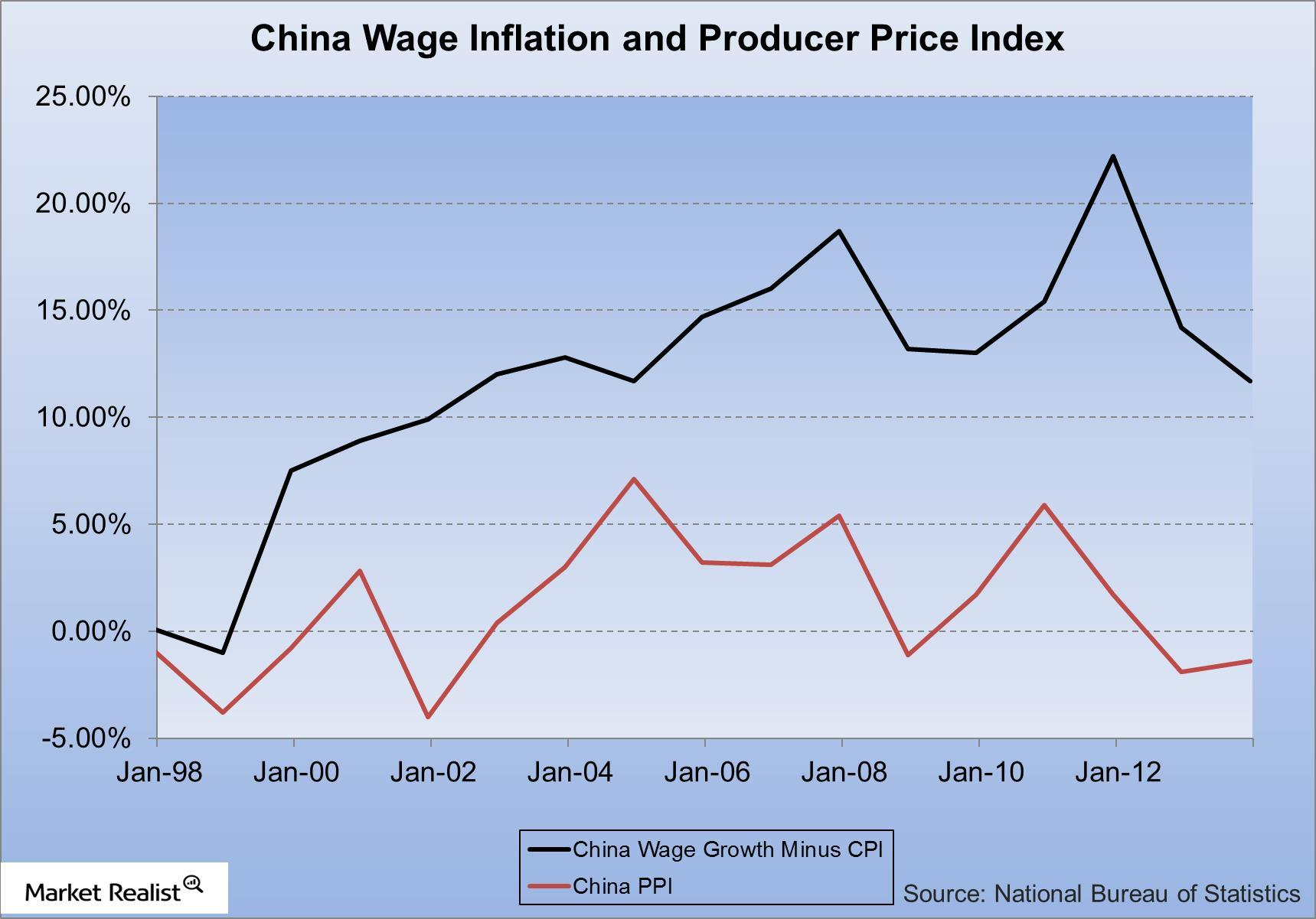 uploads///China Wage Inflation and Producer Price Index