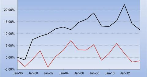 uploads/2014/04/China-Wage-Inflation-and-Producer-Price-Index.jpg