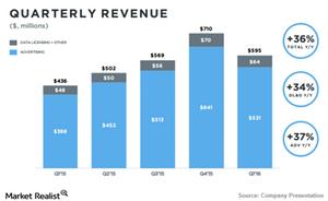 uploads/2016/06/Twitter-revenue-1.png