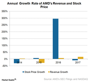 uploads///A_Semiconductors_AMD_revenue and stock price growth
