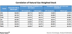 uploads/2016/03/natural-gas-weighted-stock21.png
