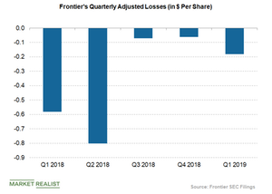 uploads/2019/05/Frontier-loss-per-share-1.png