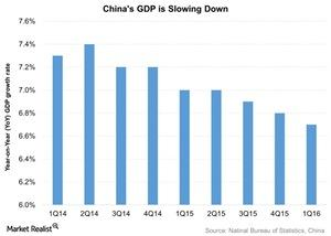 uploads///Chinas GDP is Slowing Down