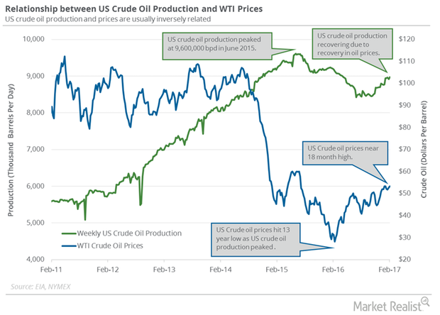uploads///oil production
