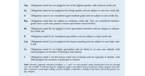 uploads/2014/12/Moodys-Rating-Scale1.jpg
