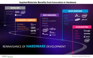uploads/2018/08/A6_Semiconductors_AMAT_Semi-trend-hardware-design-1.png