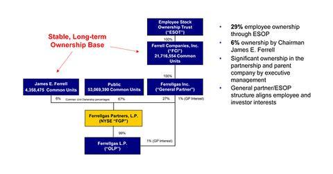 uploads/2014/04/FGPs-Organizational-Structure.jpg