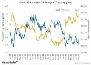 uploads///Gold price versus US Ten year Treasury yield