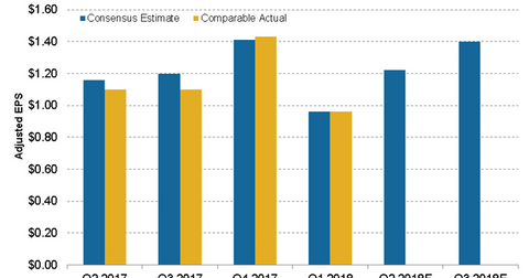 uploads/2018/08/earnings-estimates-1.png