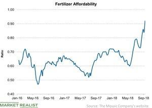uploads/2018/09/Fertilizer-Affordability-2018-09-16-1.jpg