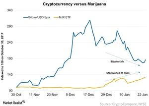 uploads/2018/01/Cryptocurrency-versus-Marijuana-2018-01-25-1.jpg