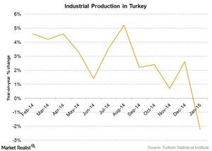 uploads///turkey industrial production