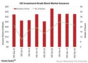 uploads/2015/11/US-Investment-Grade-Bond-Market-Issuance-2015-11-241.jpg