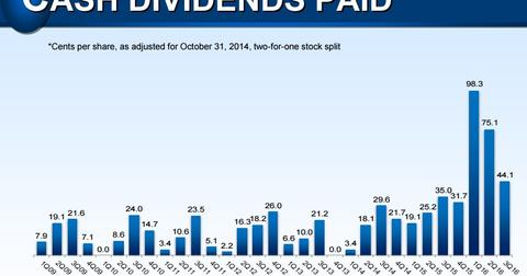 uploads/2016/06/dividend.jpg