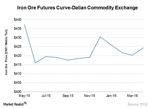 uploads/2015/04/Iron-ore-futures11.png